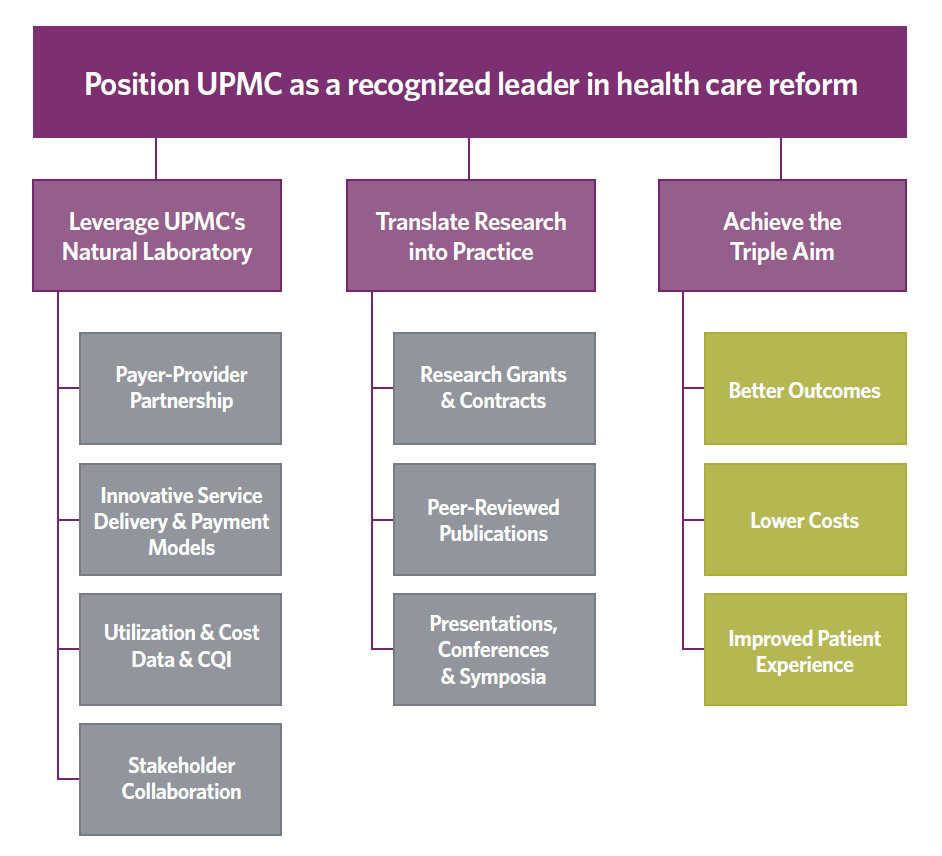 Mission and Vision | UPMC Center for High-Value Health Care
