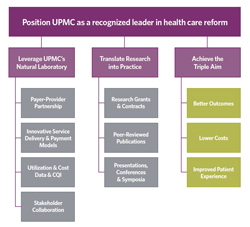 How to position UPMC as a recognized leader in health care reform; click for larger image